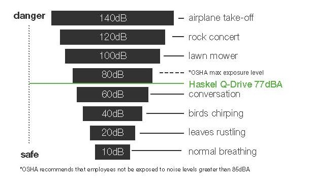 Noise Levels chart comparison