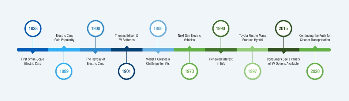 electric vehicle timeline