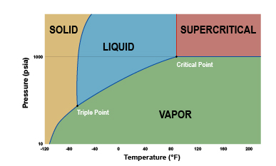 Supercritical extraction graph