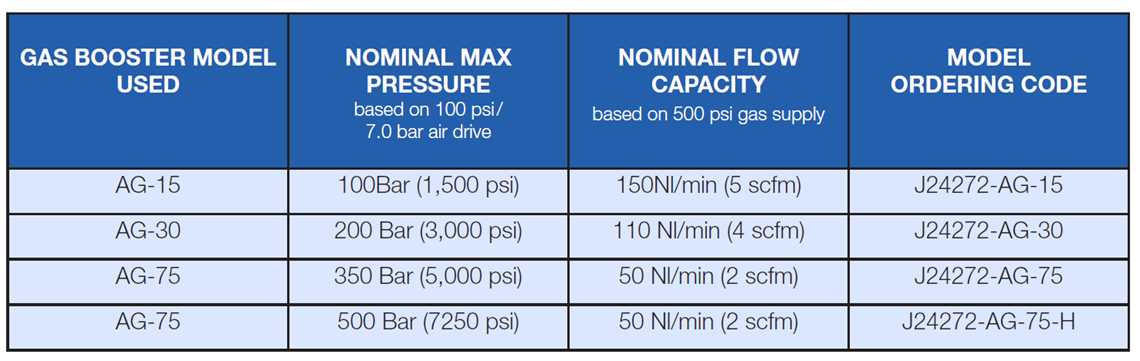 portable-nitrogen-charging-unit specification